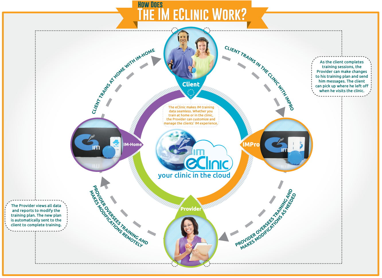 How does the IM eClinic work